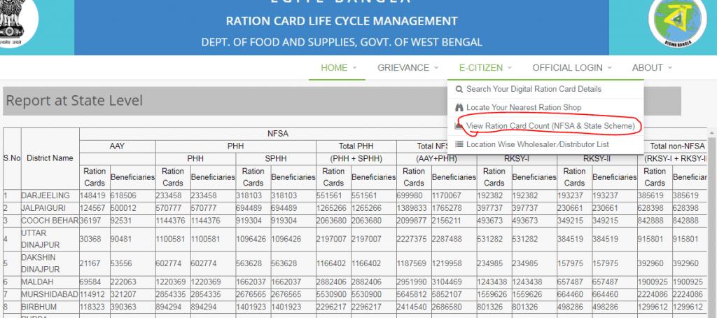 WB Digital Ration Card List 2020
