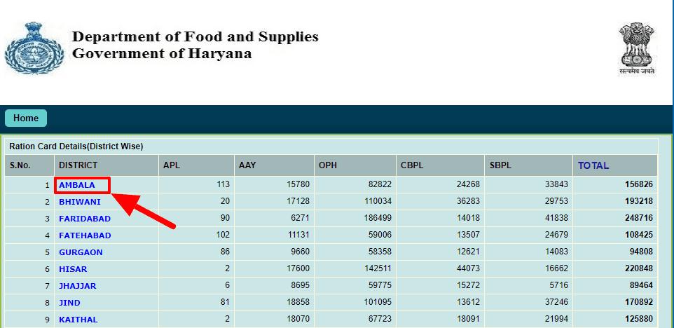 bpl ration card list 2021 haryana