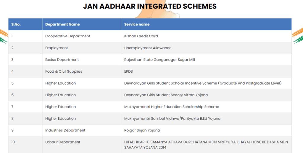 jan aadhaar integreated scheme