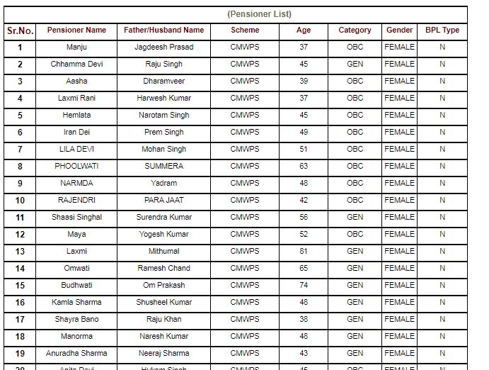 rajasthan vridhavastha pension yojana beneficiary list