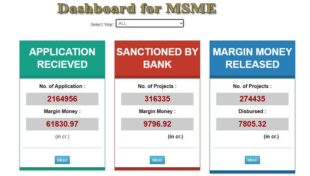 pmegp msme dashboard