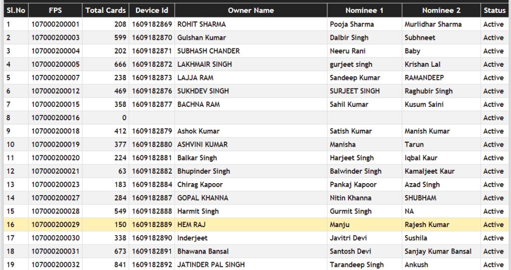 name wise ration card list haryana