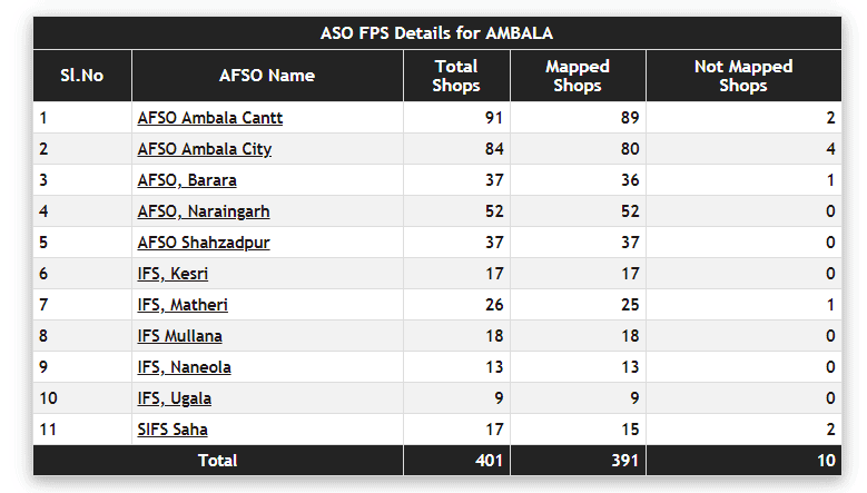 aso fps detials for ambala
