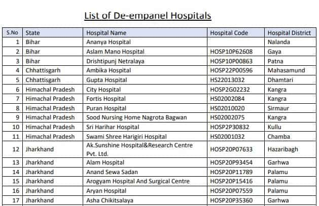 State Wise List of De-Empanelled Hospitals under AB PM-JAY