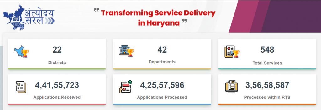 antyodaya saral haryana performance Dashboard