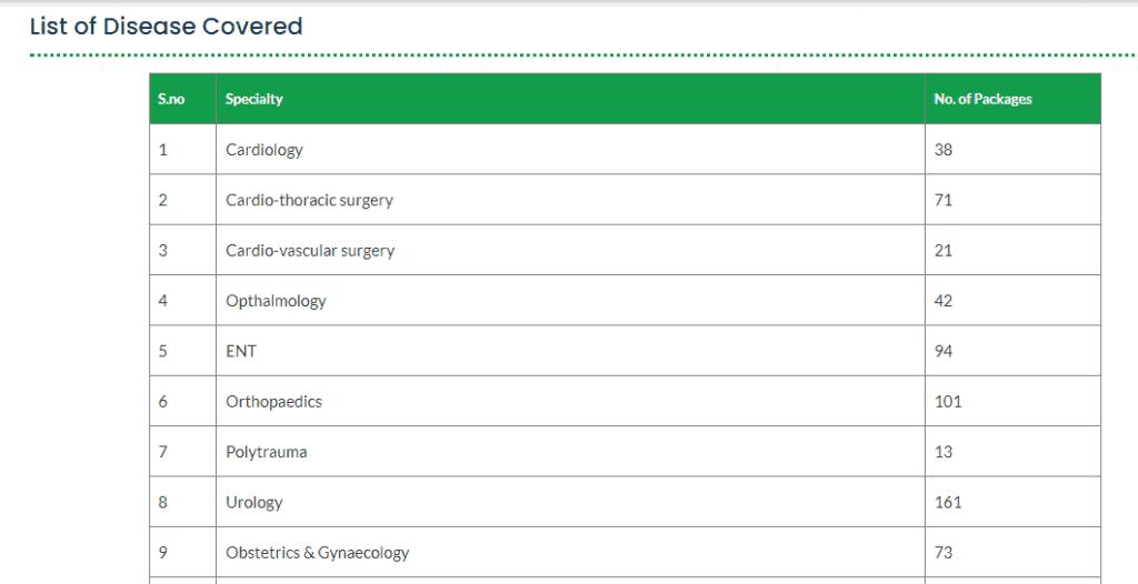 list of diseased covered